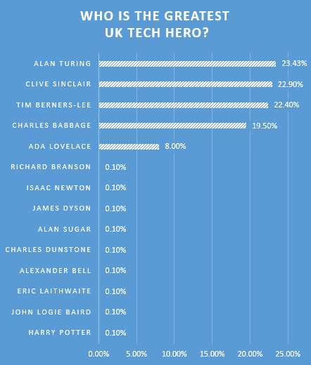 Greatest Tech Hero - Overall