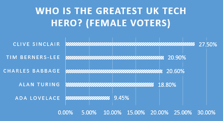 UK Tech Hero - Women